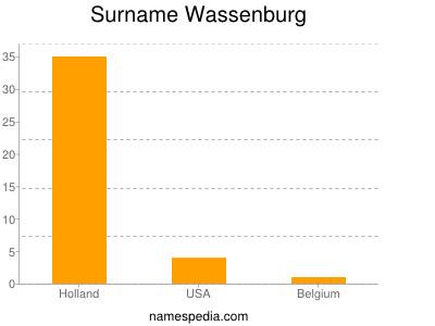 Surname Wassenburg