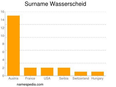 Surname Wasserscheid