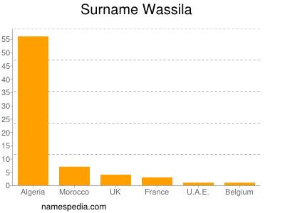 Surname Wassila