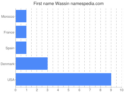 Given name Wassin