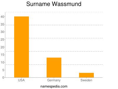 Surname Wassmund