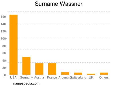 Surname Wassner