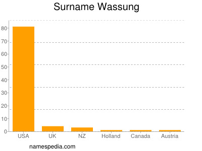 Surname Wassung