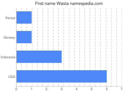 Given name Wasta
