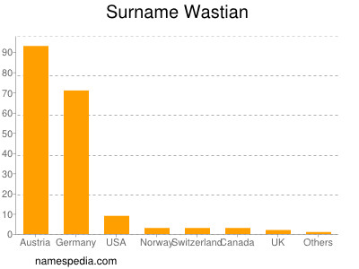 Surname Wastian