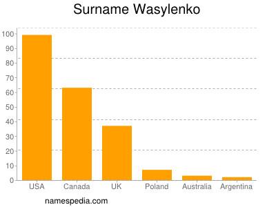 Surname Wasylenko