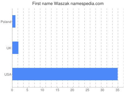 Given name Waszak