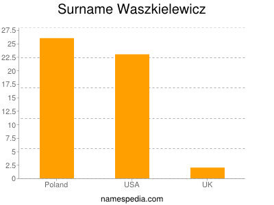 Surname Waszkielewicz