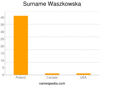 Surname Waszkowska