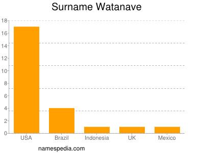 Surname Watanave