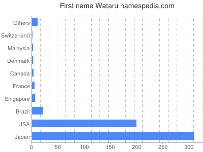 Given name Wataru