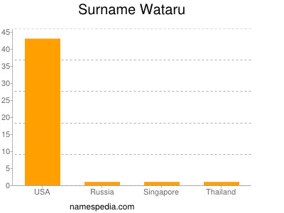 Surname Wataru