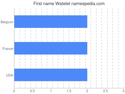 Given name Watelet