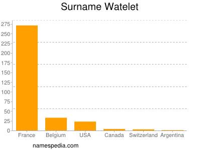 Surname Watelet