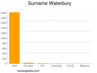 Surname Waterbury