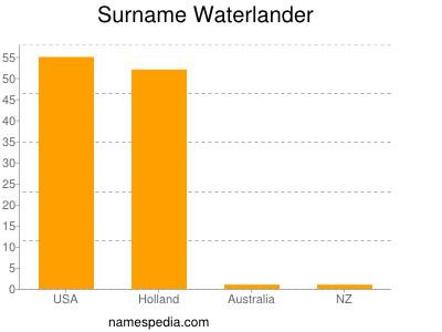 Surname Waterlander