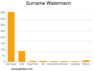 Surname Watermann