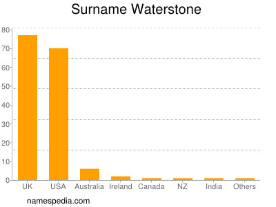 Surname Waterstone