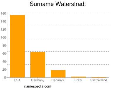 Surname Waterstradt