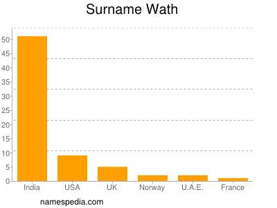 Surname Wath
