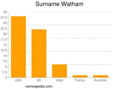 Surname Watham