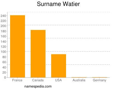 Surname Watier