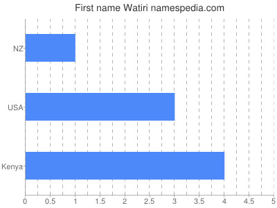 Given name Watiri