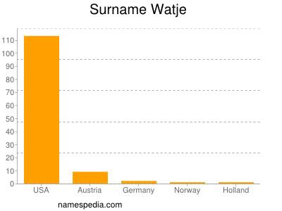 Surname Watje