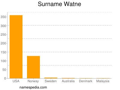 Surname Watne
