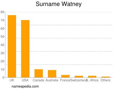 Surname Watney