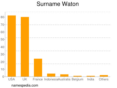 Surname Waton