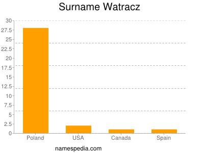 Surname Watracz