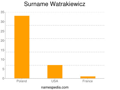 Surname Watrakiewicz