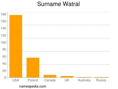 Surname Watral
