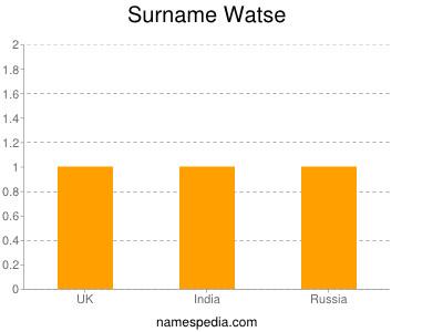 Surname Watse