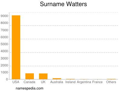 Surname Watters