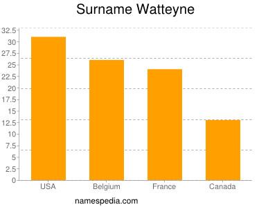 Surname Watteyne