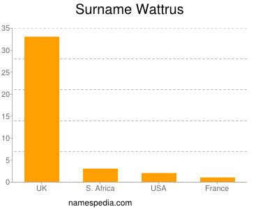 Surname Wattrus