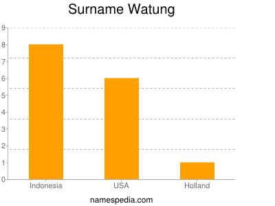 Surname Watung