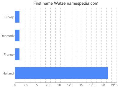 Given name Watze