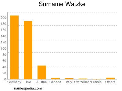 Surname Watzke