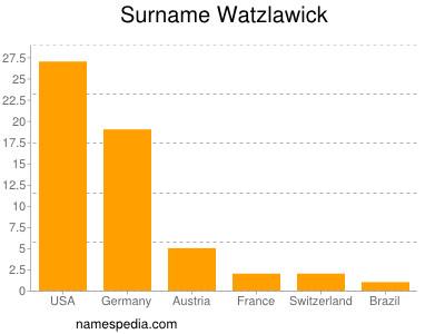 Surname Watzlawick