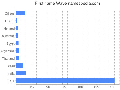 Given name Wave