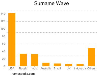 Surname Wave