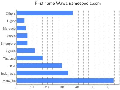 Given name Wawa