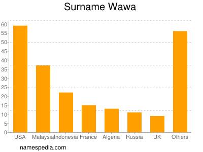 Surname Wawa
