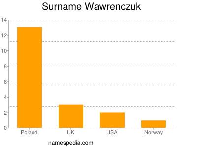 Surname Wawrenczuk