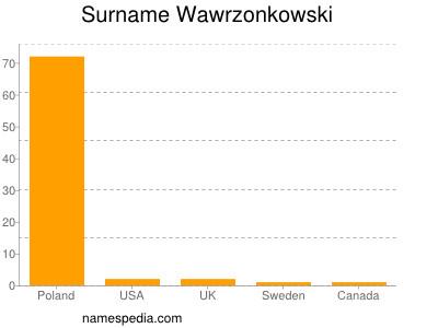 Surname Wawrzonkowski