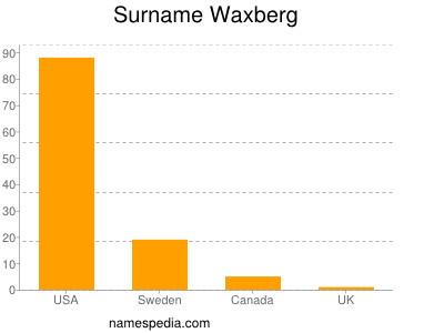 Surname Waxberg