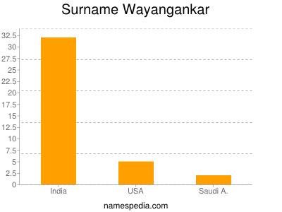 Surname Wayangankar